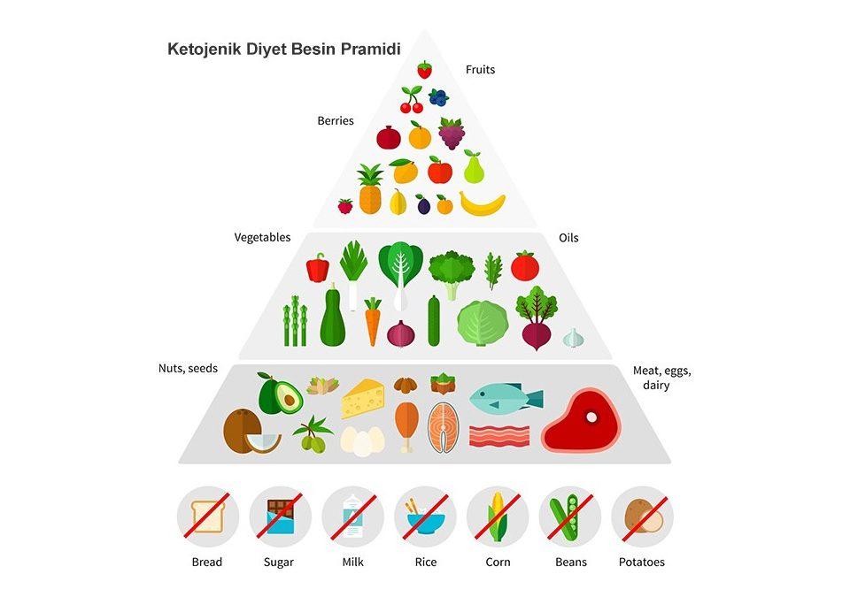 Düşük Kalorili Ketojenik Diyet