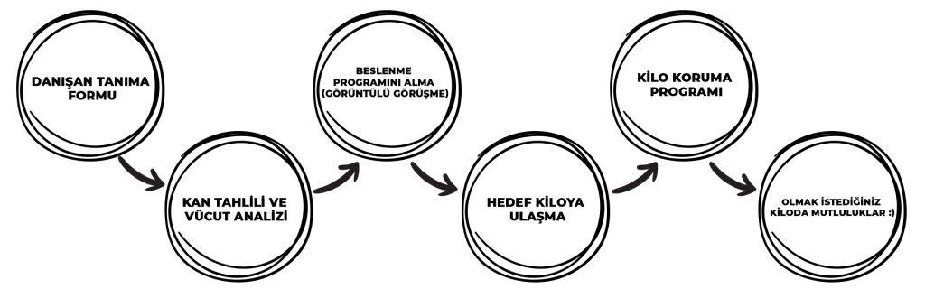 Online Diyet İzmir